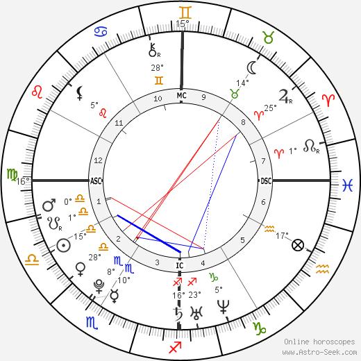 Richard A. Sessions birth chart, biography, wikipedia 2019, 2020