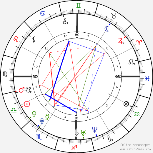 Richard A. Sessions birth chart, Richard A. Sessions astro natal horoscope, astrology