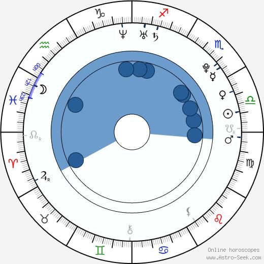 Tomáš Krajča wikipedia, horoscope, astrology, instagram