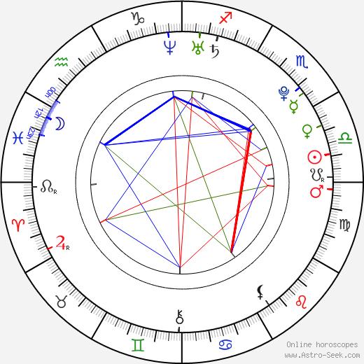 Tomáš Krajča birth chart, Tomáš Krajča astro natal horoscope, astrology