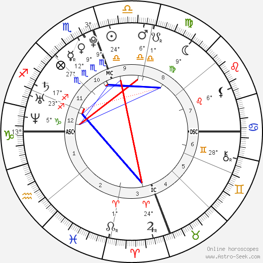 Zac Efron birth chart, biography, wikipedia 2018, 2019