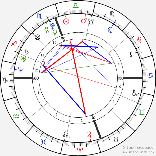 Zac Efron astro natal birth chart, Zac Efron horoscope, astrology