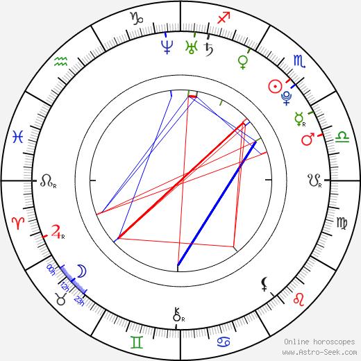 Alejandro Fuentes день рождения гороскоп, Alejandro Fuentes Натальная карта онлайн