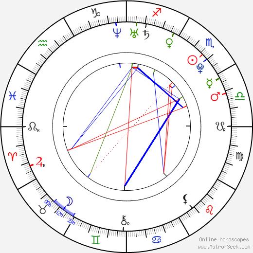 Ана Иванович Ana Ivanovic день рождения гороскоп, Ana Ivanovic Натальная карта онлайн