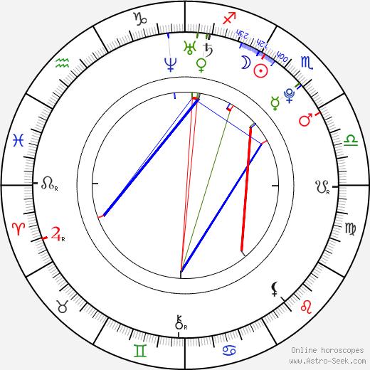 Aneta Faitová astro natal birth chart, Aneta Faitová horoscope, astrology