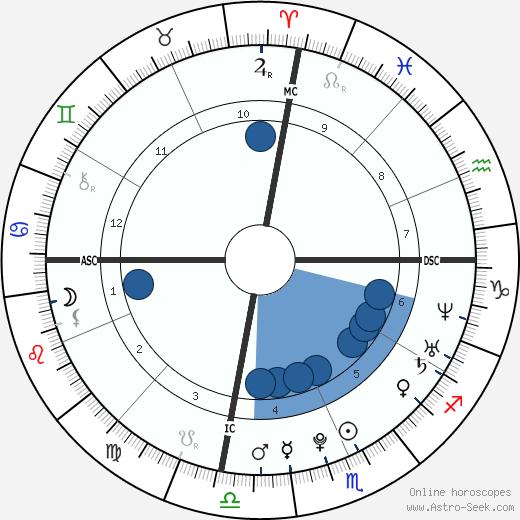 Banu Guler wikipedia, horoscope, astrology, instagram