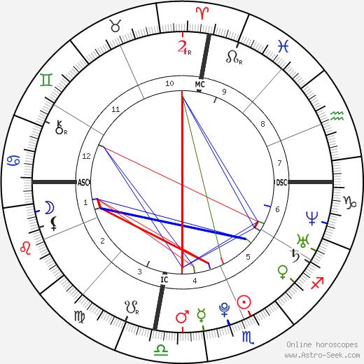 Banu Guler день рождения гороскоп, Banu Guler Натальная карта онлайн