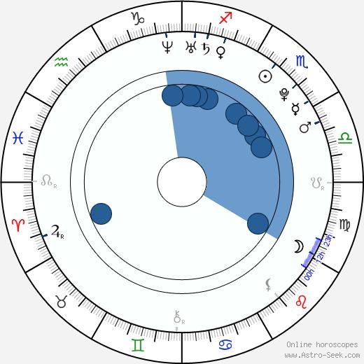 Brian Gleeson wikipedia, horoscope, astrology, instagram