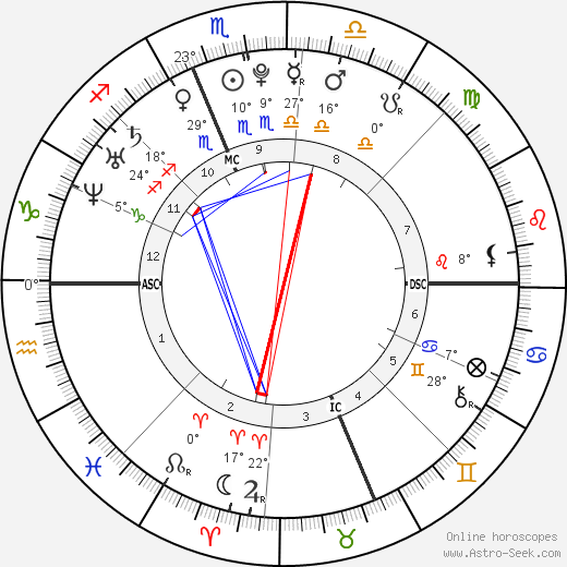 Elizabeth Smart birth chart, biography, wikipedia 2018, 2019