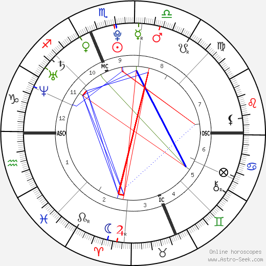 Elizabeth Smart astro natal birth chart, Elizabeth Smart horoscope, astrology