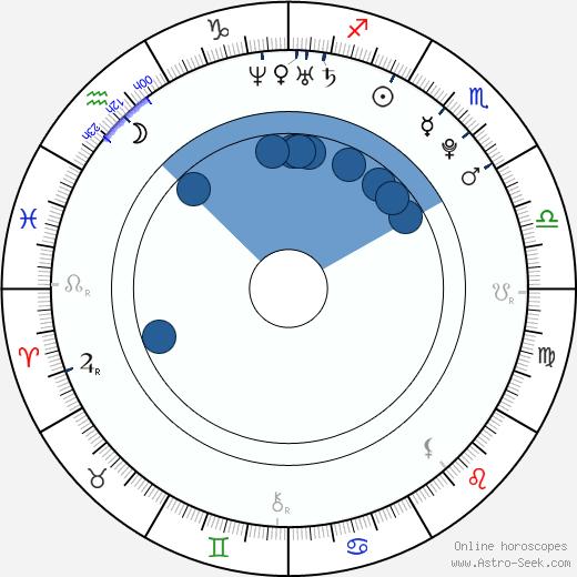 Guglielmo Scilla wikipedia, horoscope, astrology, instagram
