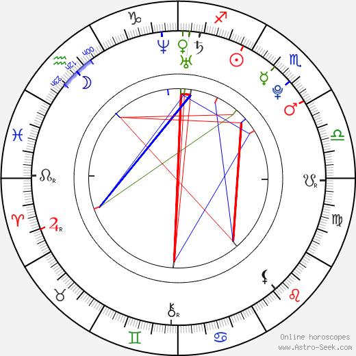 Guglielmo Scilla astro natal birth chart, Guglielmo Scilla horoscope, astrology
