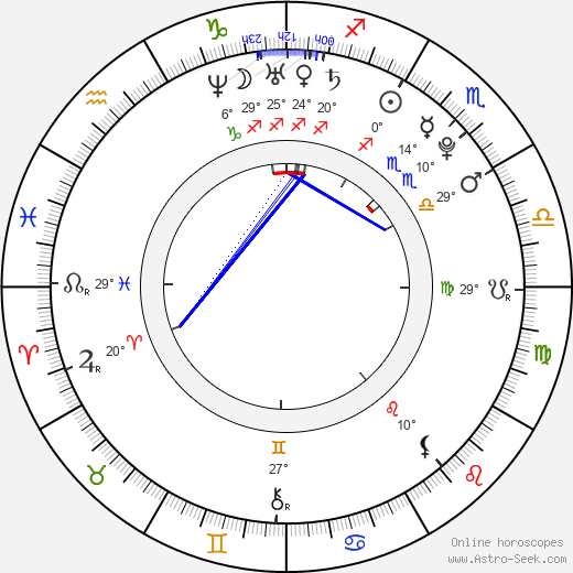 Ivana Vitomir birth chart, biography, wikipedia 2019, 2020