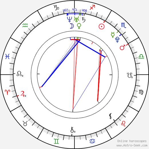 Ivana Vitomir astro natal birth chart, Ivana Vitomir horoscope, astrology