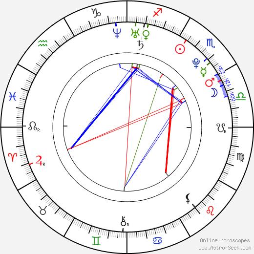 Jake Abel birth chart, Jake Abel astro natal horoscope, astrology