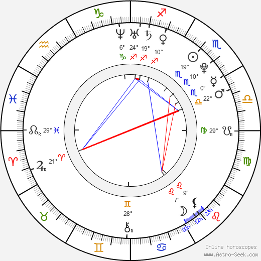 Juan José Ballesta birth chart, biography, wikipedia 2020, 2021