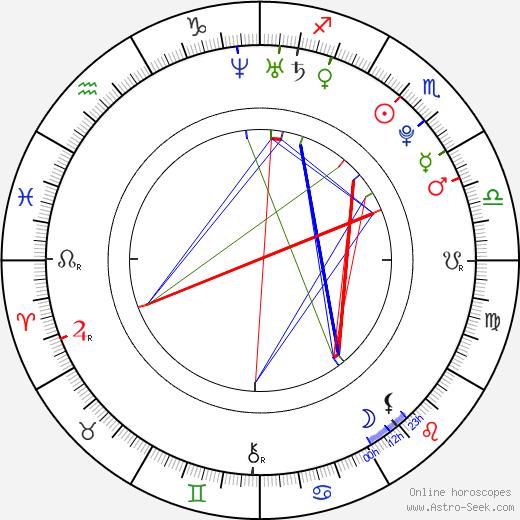 Juan José Ballesta birth chart, Juan José Ballesta astro natal horoscope, astrology
