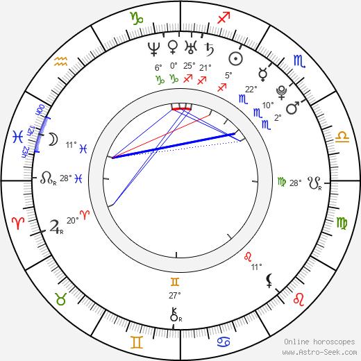 Karen Gillan birth chart, biography, wikipedia 2019, 2020