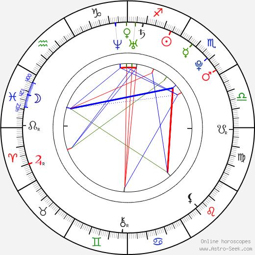 Karen Gillan astro natal birth chart, Karen Gillan horoscope, astrology
