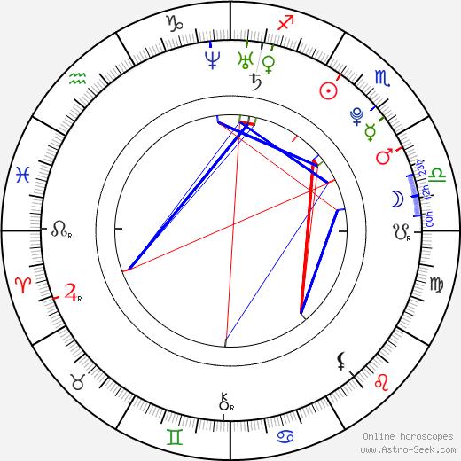 Кэт Дэлуна Kat DeLuna день рождения гороскоп, Kat DeLuna Натальная карта онлайн