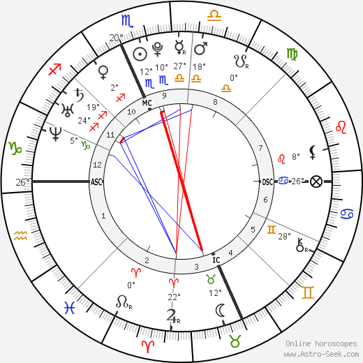 Kevin Jonas birth chart, biography, wikipedia 2018, 2019
