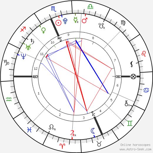 Kevin Jonas astro natal birth chart, Kevin Jonas horoscope, astrology