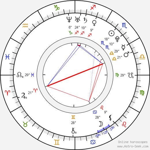 Lindsey Grubbs birth chart, biography, wikipedia 2019, 2020