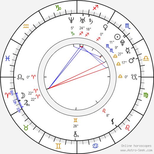Michelle Madrigal birth chart, biography, wikipedia 2019, 2020
