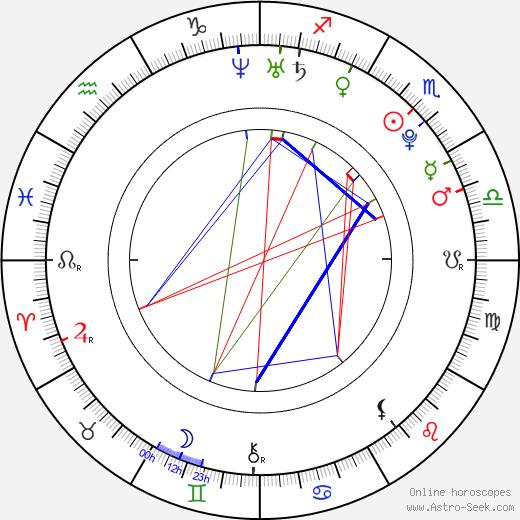 Pablo Martínez день рождения гороскоп, Pablo Martínez Натальная карта онлайн