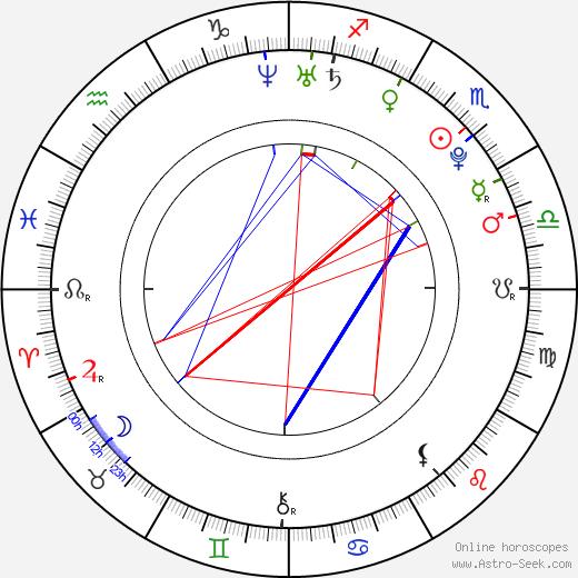 Pavel Priluchnyy день рождения гороскоп, Pavel Priluchnyy Натальная карта онлайн