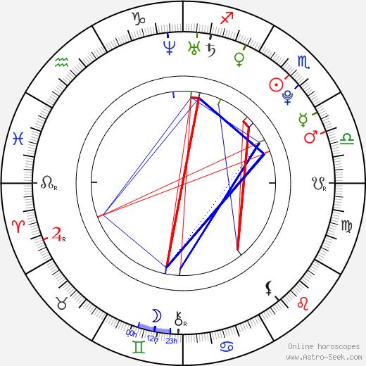 Samantha Droke tema natale, oroscopo, Samantha Droke oroscopi gratuiti, astrologia