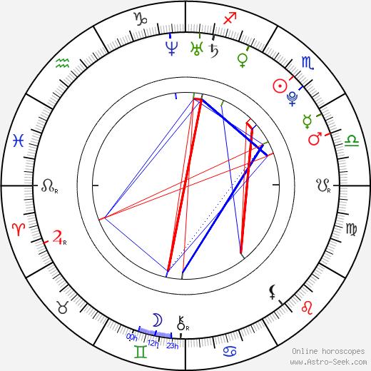 Veronika Havlíčková astro natal birth chart, Veronika Havlíčková horoscope, astrology