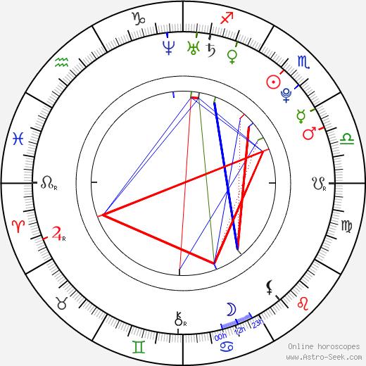 Yuya Tegoshi birth chart, Yuya Tegoshi astro natal horoscope, astrology