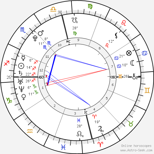 Aaron Carter birth chart, biography, wikipedia 2017, 2018