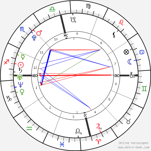 Aaron Carter astro natal birth chart, Aaron Carter horoscope, astrology