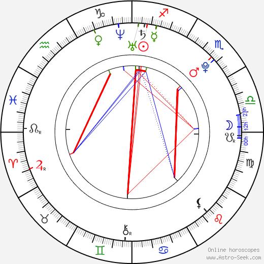 Aletta Ocean день рождения гороскоп, Aletta Ocean Натальная карта онлайн
