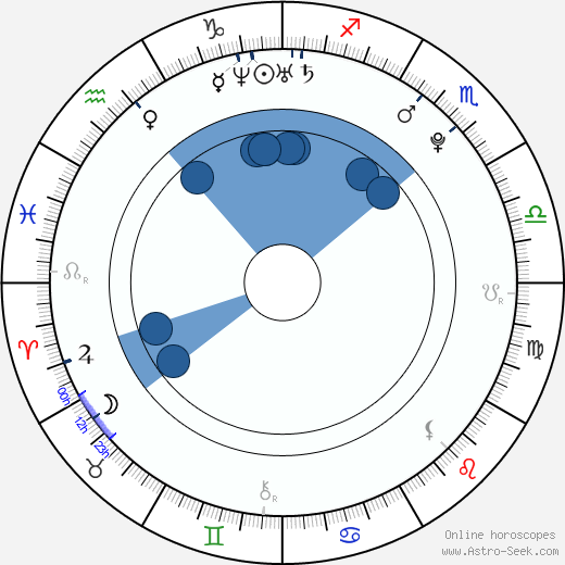 Alexander Goodwin wikipedia, horoscope, astrology, instagram