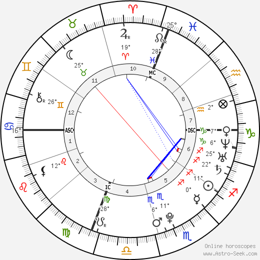 Alicia Sacramone birth chart, biography, wikipedia 2019, 2020