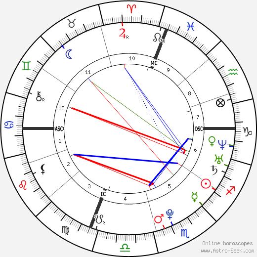 Алиша Сакрамоне Alicia Sacramone день рождения гороскоп, Alicia Sacramone Натальная карта онлайн