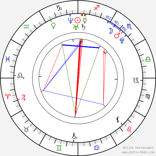 Andreas Lubitz astro natal birth chart, Andreas Lubitz horoscope, astrology