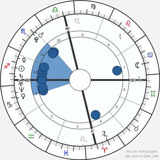 Angel Carter wikipedia, horoscope, astrology, instagram