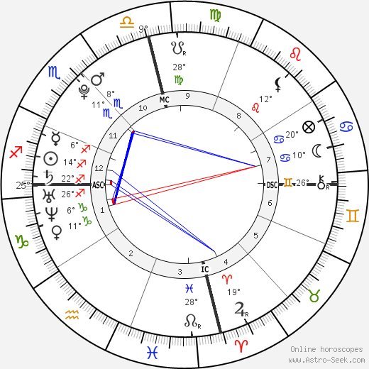 Angel Carter birth chart, biography, wikipedia 2019, 2020