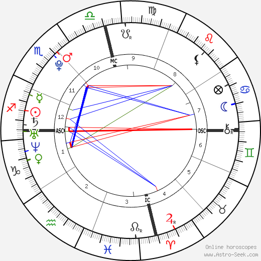 Angel Carter astro natal birth chart, Angel Carter horoscope, astrology