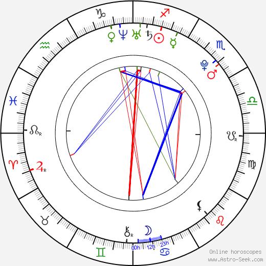 Barbora Balúchová tema natale, oroscopo, Barbora Balúchová oroscopi gratuiti, astrologia