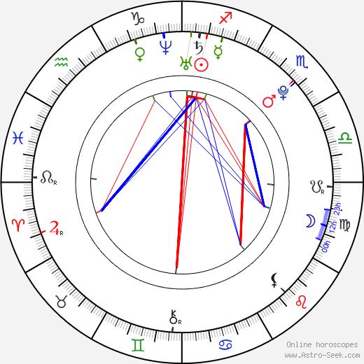 Curtis Lum astro natal birth chart, Curtis Lum horoscope, astrology