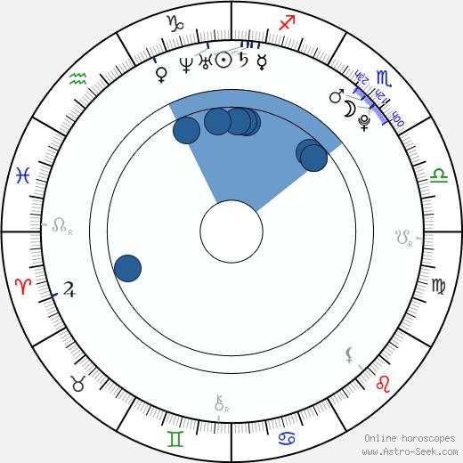 Dalibor Sedlář wikipedia, horoscope, astrology, instagram