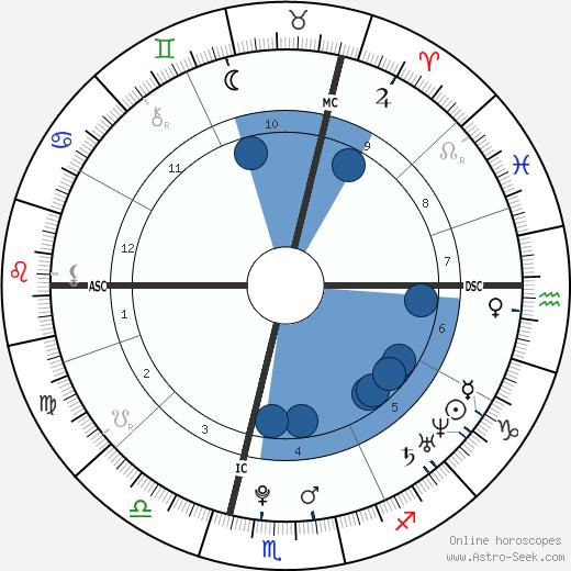Emilie Le Pennec wikipedia, horoscope, astrology, instagram