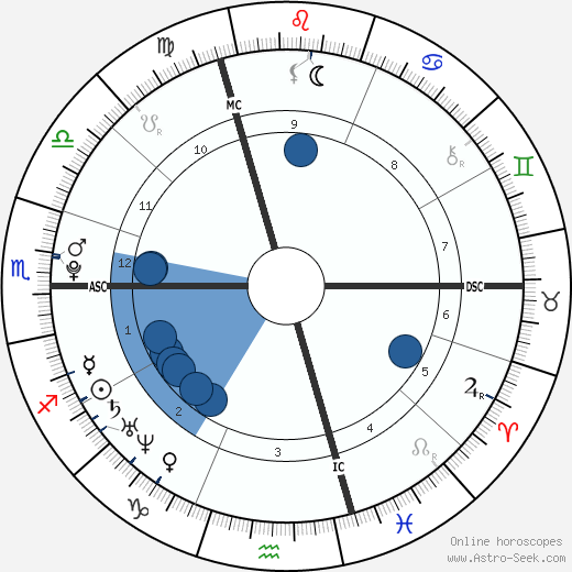 Gonzálo Higuaín horoscope, astrology, sign, zodiac, date of birth, instagram