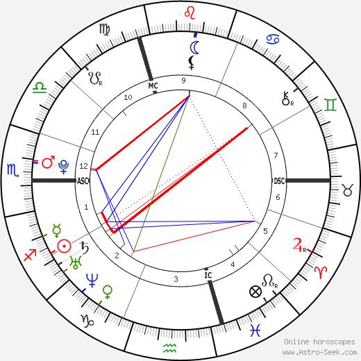 Gonzálo Higuaín день рождения гороскоп, Gonzálo Higuaín Натальная карта онлайн