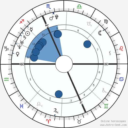 Jack De Sena wikipedia, horoscope, astrology, instagram